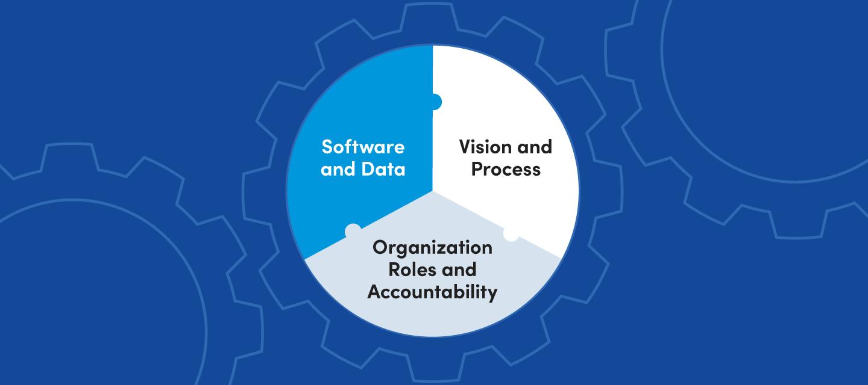 The ideal organization understands asset management