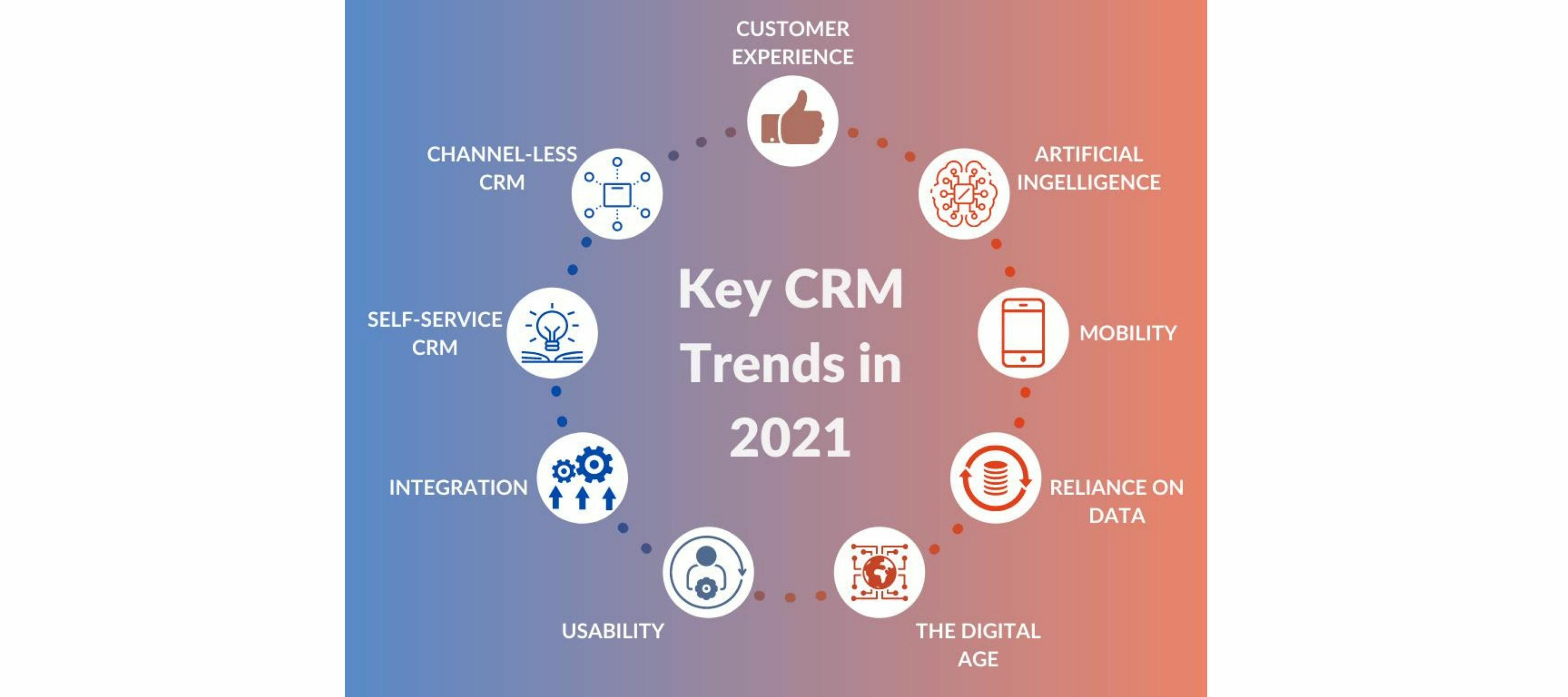 What direction is CRM software currently heading?