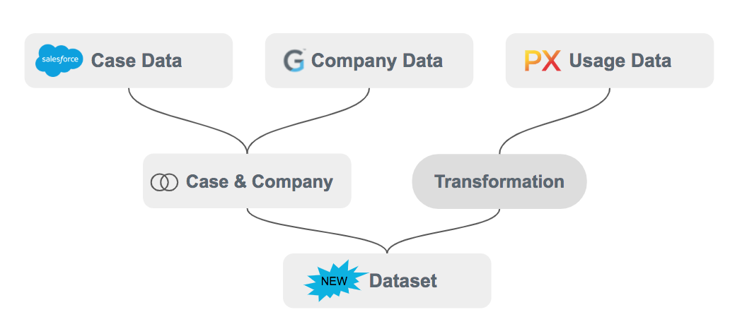 Data Designer Demo Available Now