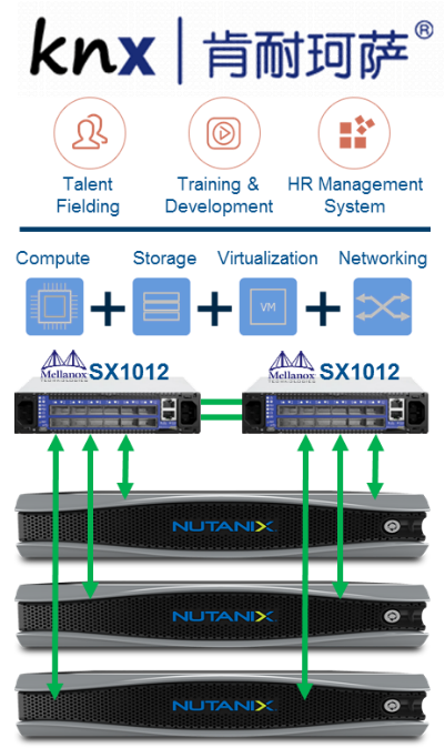 Nutanix and Mellanox Empower Converged IT Platforms for SMBs
