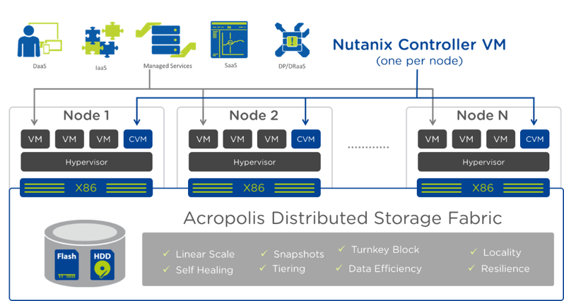 Nutanix Enterprise Cloud: Flexible Deployment Options for IaaS