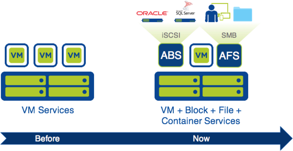 Ten Things you need to know about Nutanix Acropolis File Services
