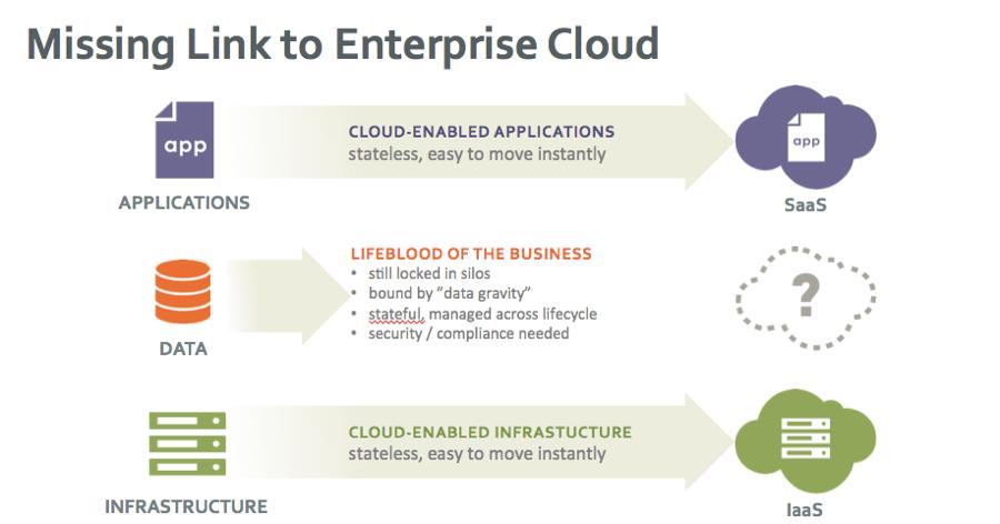 Nutanix and Actifio: Delivering Enterprise Cloud Data Management