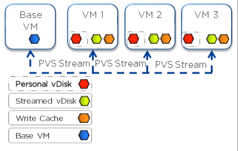 Citrix MCS and PVS on Nutanix: Enhancing XenDesktop VM Provisioning with Nutanix Part 2