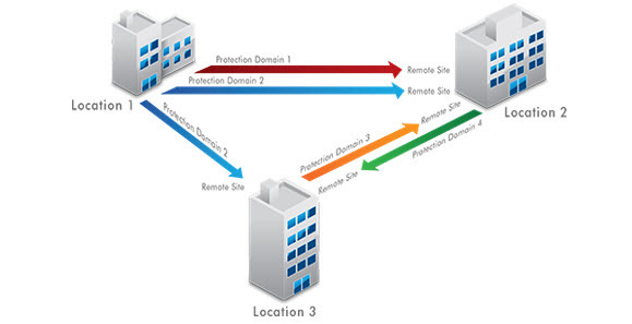 Flexible DR and Reduce Cost By Using The Acropolis Hypervisor
