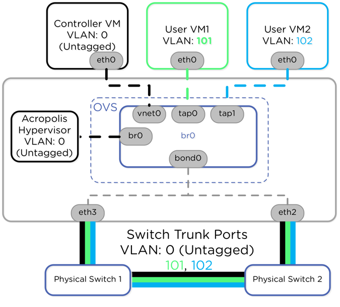 Virtual LANs for your Acropolis Hypervisor Virtual Machines