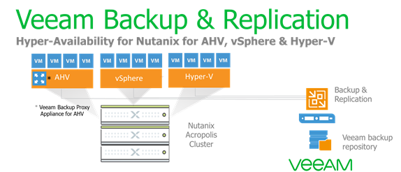 The NEXT step for Veeam + Nutanix