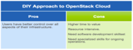 Why build OpenStack Cloud using Nutanix Acropolis?