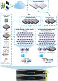 Horizon 7 on Nutanix Enterprise Cloud Platform: Better Together
