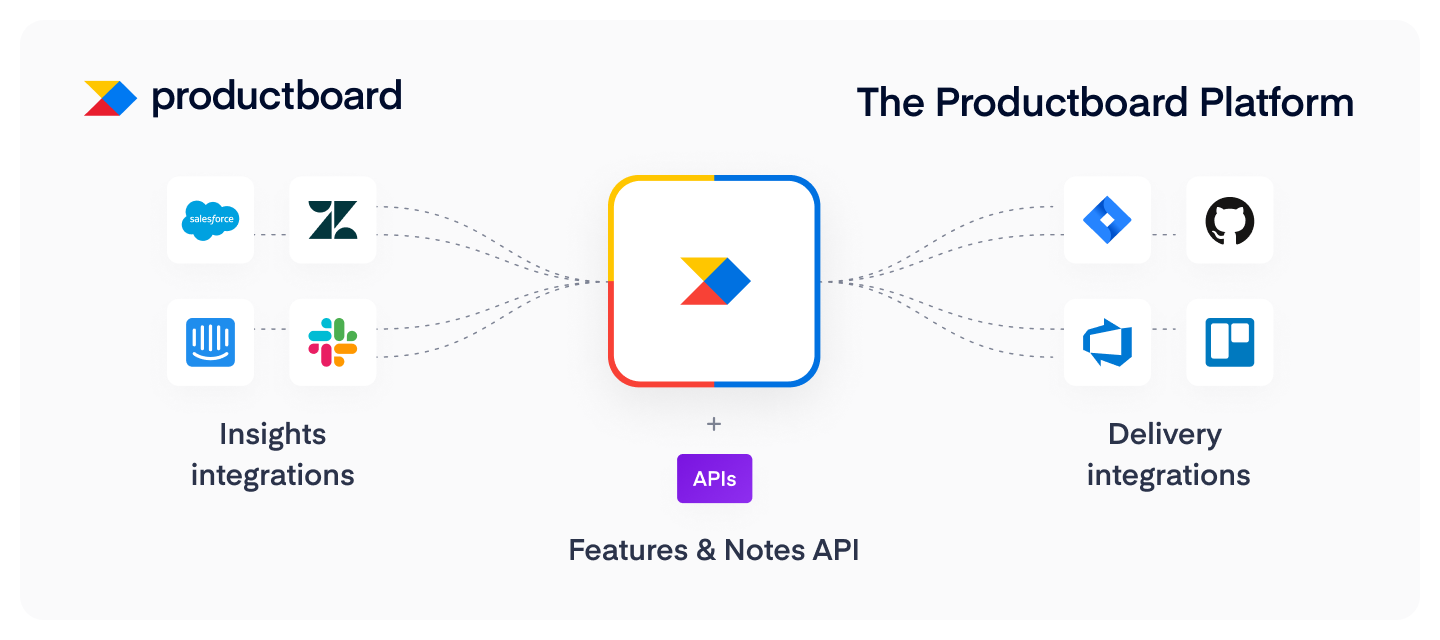 Introducing the Productboard product management platform