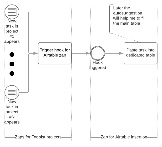 Zapier Todoist → Airtable.png
